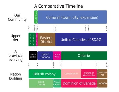 comparativetimeline